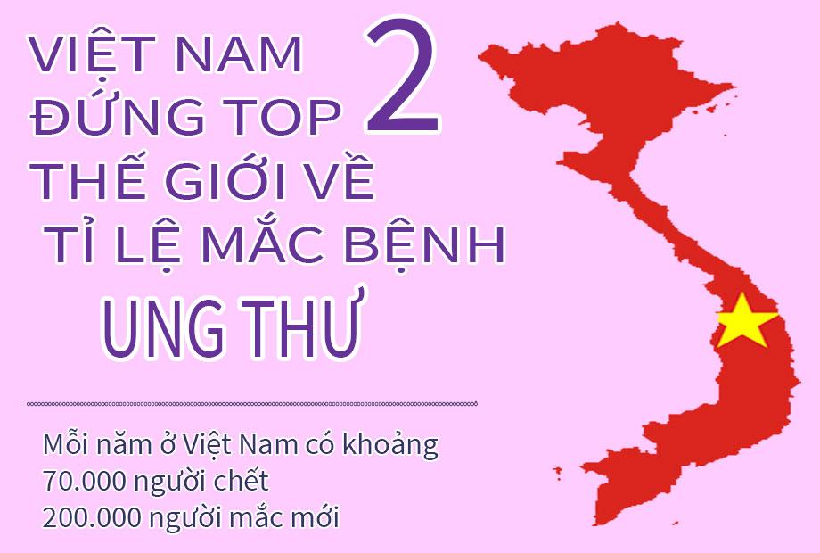 Ung thư Việt Nam đứng top 2 trên thể giới